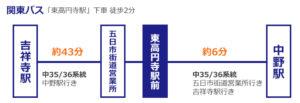 関東バスでのアクセス